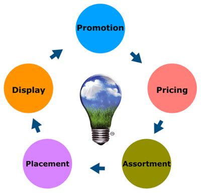 STUDY OF THE EFFECTIVENESS OF ONLINE MARKETING ON